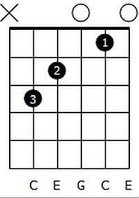 C major Chord Diagram