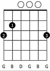 Gmaj Chord Diagram